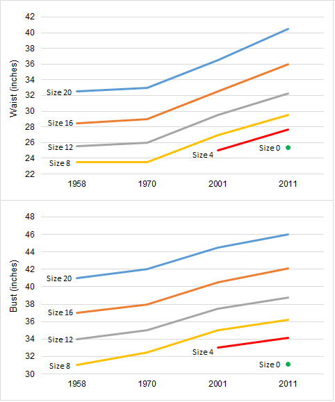 Chart showing the changes in sizes between 1958 and 2011